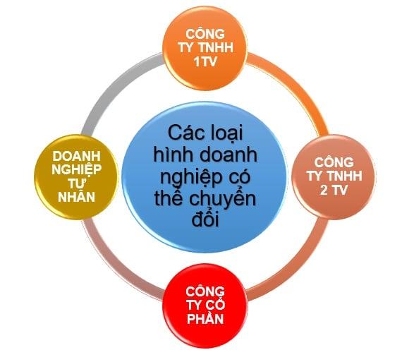 muon-chuyen-doi-loai-hinh-doanh-nghiep-can-phai-lam-gi